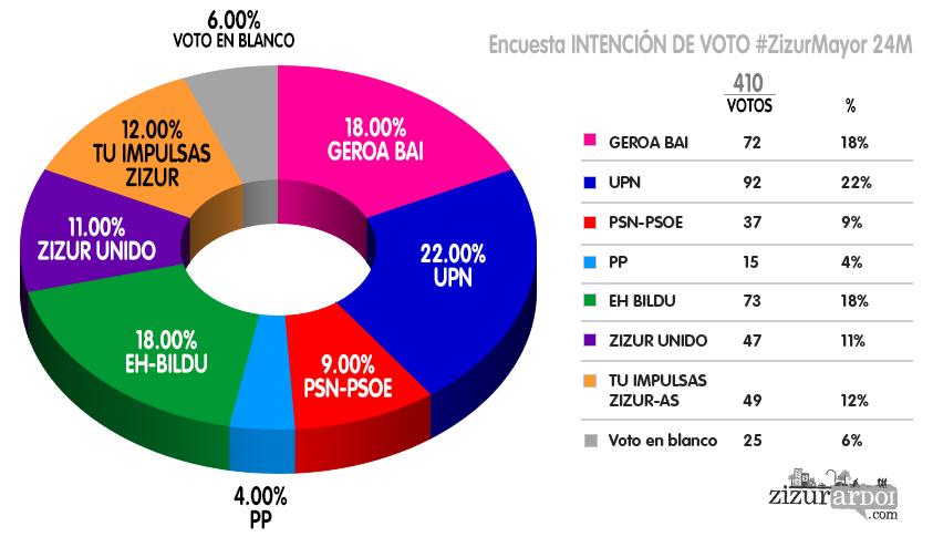 ENCUESTA-intencion-de-voto-v1