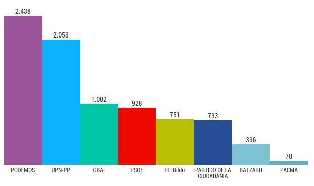 grafico_elecciones_20D
